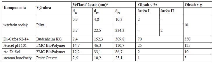 Zloženie tabletových zmesí a fyzikálno-chemické vlastnosti jednotlivých zložiek