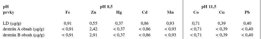 Obsah prvkov v dextránoch