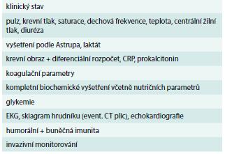 Základní monitorované parametry u pacientů s HAP/VAP