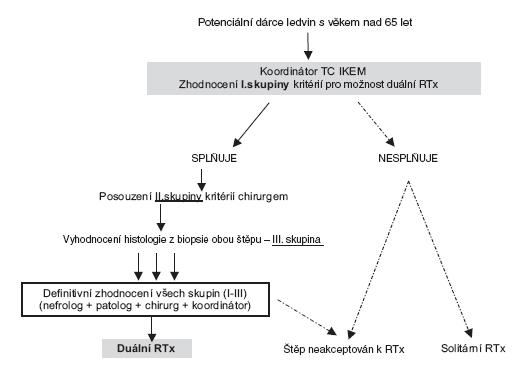 Hodnotící algoritmus pro alokaci ledvin k duální transplantaci Fig. 1. Algorithm for assessment of kidney allocation for dual transplantation