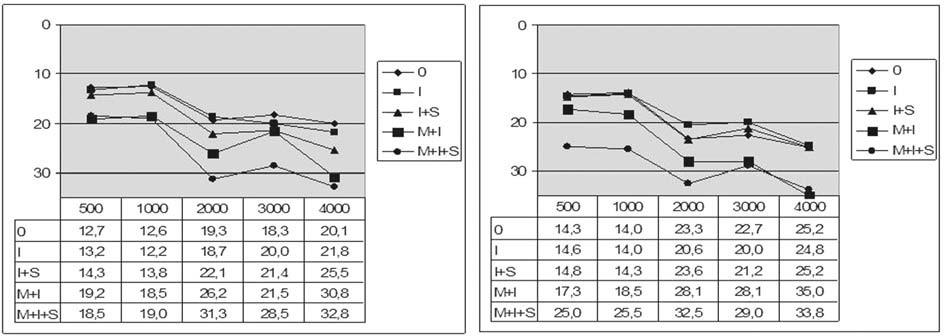 Graf 7b. Kostní vedení před a po operaci podle stavu středoušních kůstek.