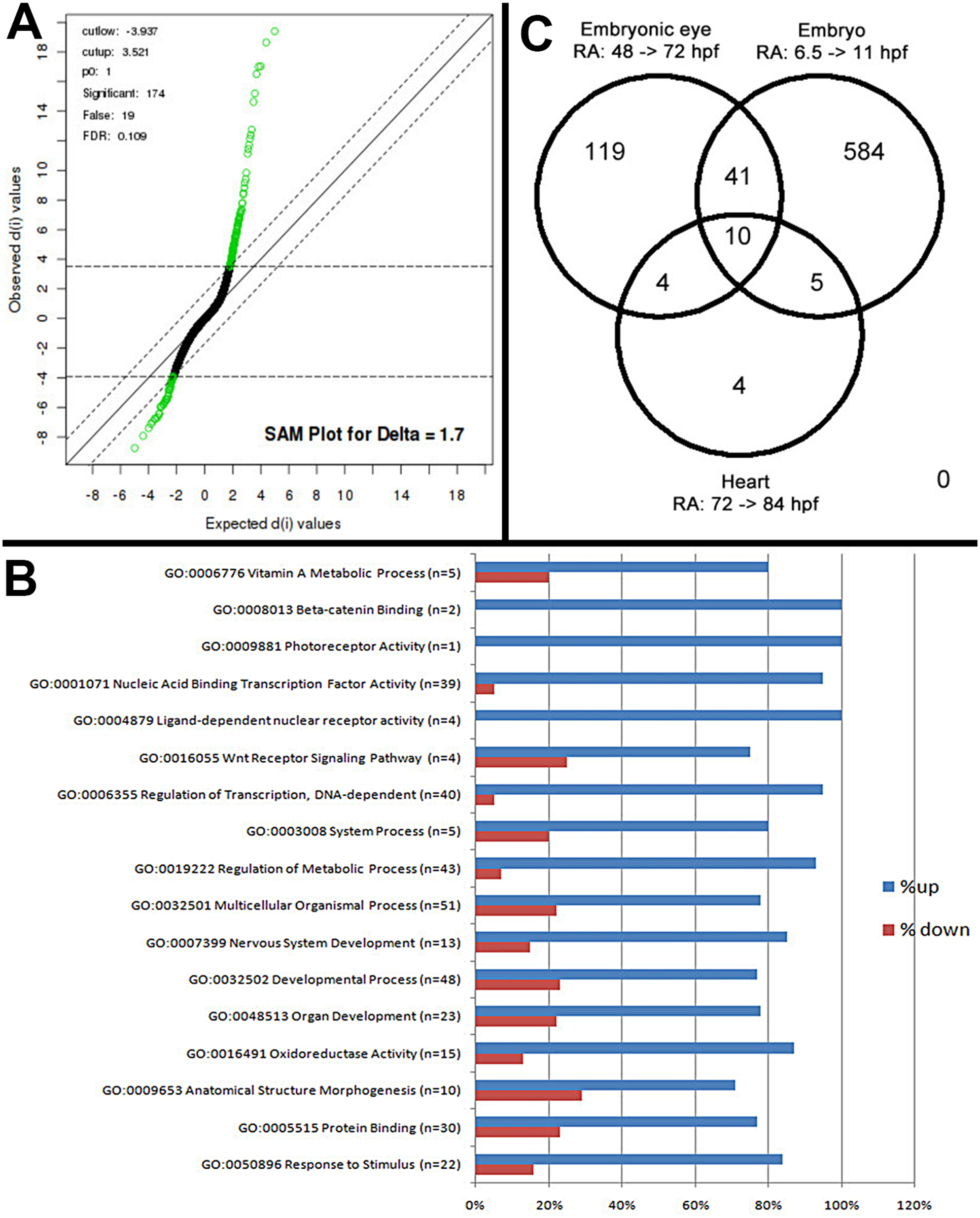 Microarray analysis of eye-specific gene expression in zebrafish embryo eyes after 48–75 hpf exposure to 0.3 μM all-trans RA.