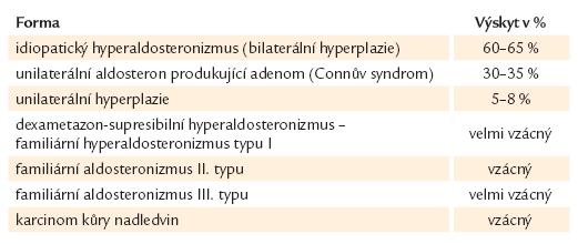 Klasifikace primárního hyperaldosteronizmu.
