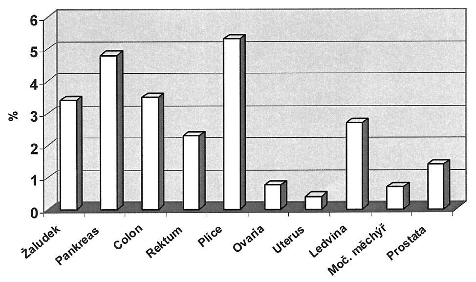 Incidence VTE ve vztahu k primárnímu tumoru [19] Graph 1. Correlation between VTE incidence rates and the primary tumor [19]