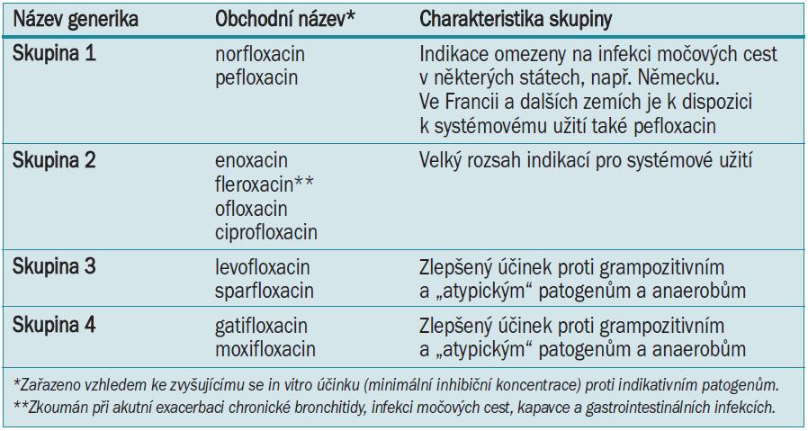 Klasifikace fluorochinolonů (upraveno dle Paul Ehrlich Society for Chemotherapy [3]).