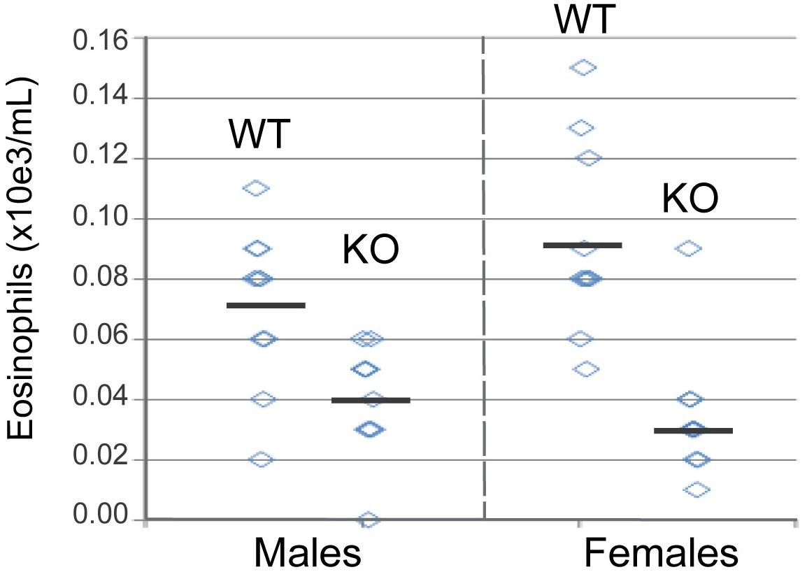 Blood eosinophil counts from wild type and <i>il33</i>-deficient mice.