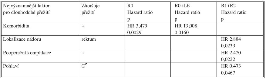 Multivariační analýza faktorů ovlivňujících dlouhodobé přežití po akutní operaci pro KRC. Nejvýznamnější faktory: ve skupině R0 a R0 s lymfadenektomií je komorbidita, pacient ve skupině RO má 3,5x (respektive 13x ve skupině R0+LE) vyšší pravděpodobnost úmrtí než nemocný bez přidružených onemocnění. Ve skupině neradikálně operovaných je nepříznivým faktorem karcinom konečníku oproti karcinomu tračníku, výskyt pooperačních komplikací a mužské pohlaví Table 3. Multivariational analysis of factors affecting long-term survival rates following colorectal carcinoma procedures. The most significant factors include: co-morbidity in the R0 and R0 with lymphadenectomy groups. Death probability is 3.5 times higher in a R0 patient(respectively,13times higher in a R0+LE patient) compared to a patient without associated conditions. In the non-radical surgery group, negative factors include diagnosis of rectal carcinoma instead of carcinoma of the colon, presence of postoperative complications and male gender.