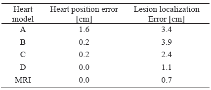 Mean heart position error and lesion localization errors for the tested heart models.