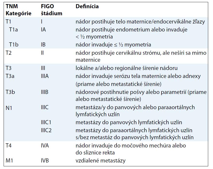 TNM klasifikácia karcinómov endometria (platná pre KS).