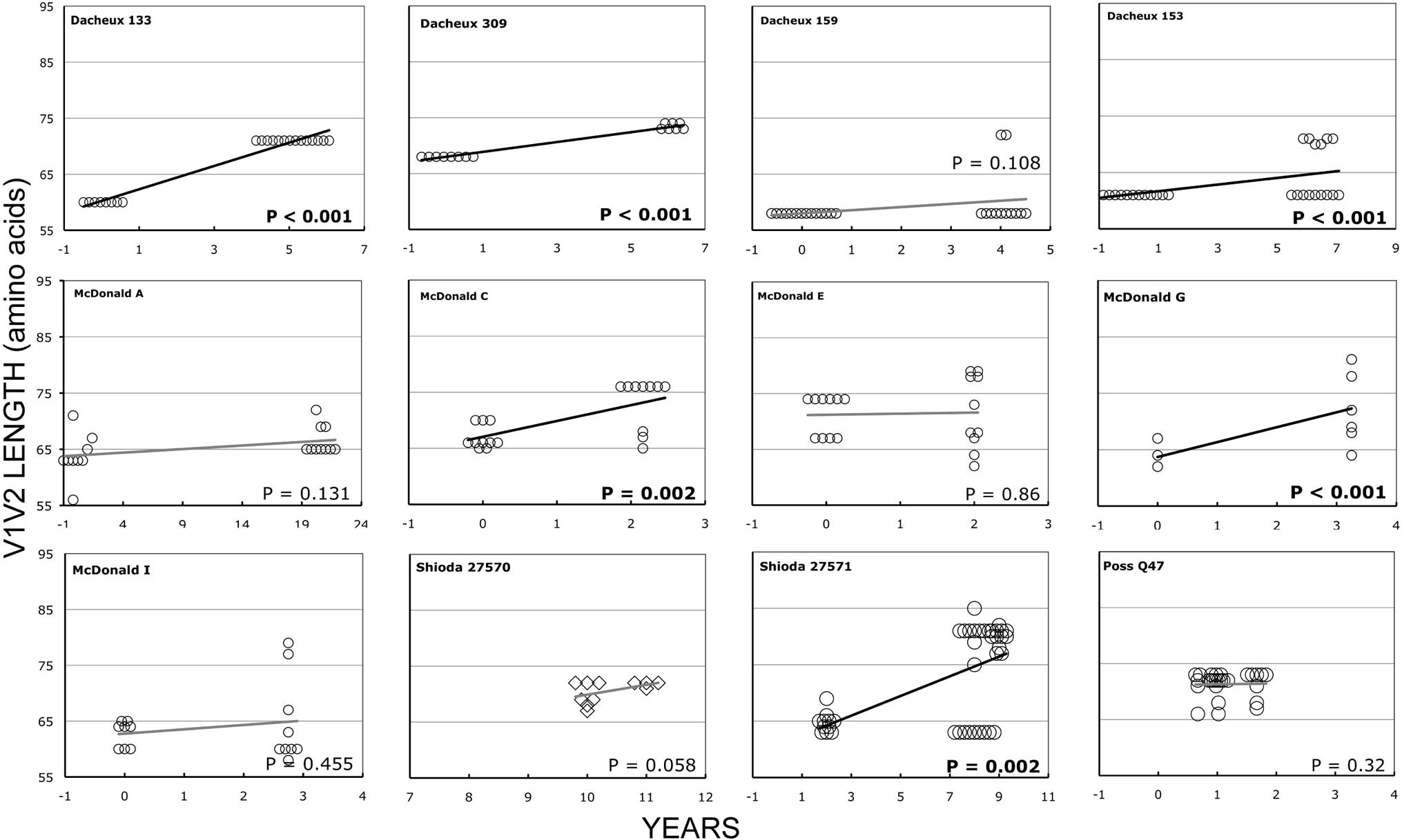 V1V2 loop lengths over time in group L1.