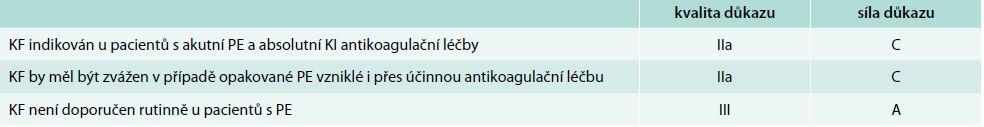 Doporučení Evropské kardiologické společnosti 2014. Upraveno podle [25]