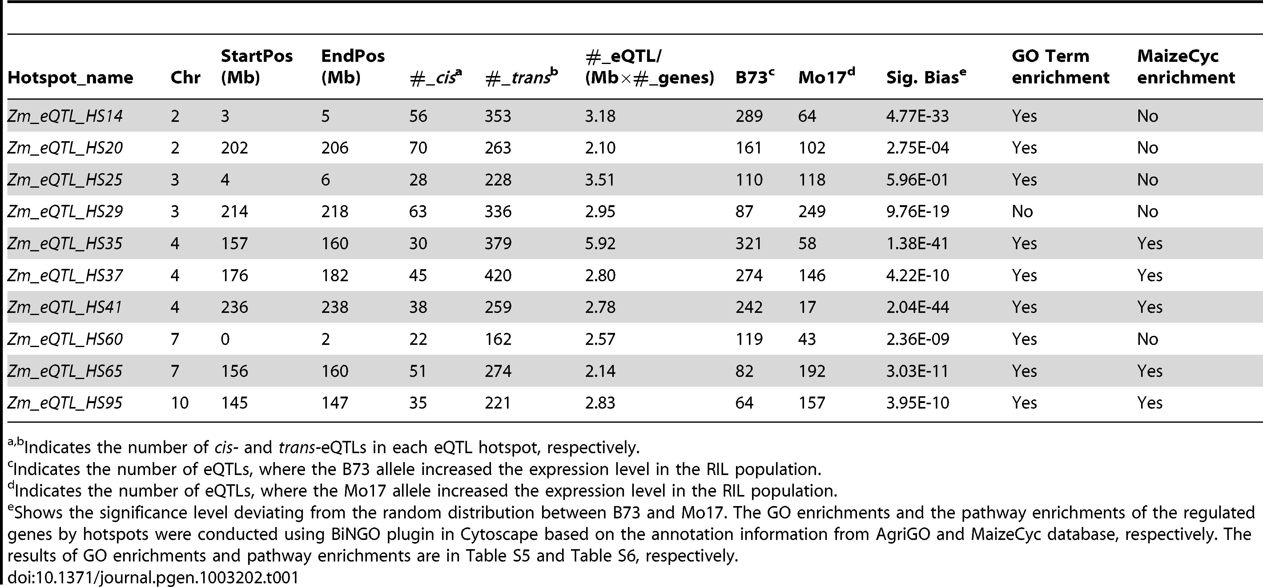 <i>Trans-</i>eQTL hotspots with at least 200 <i>trans-</i>eQTLs.