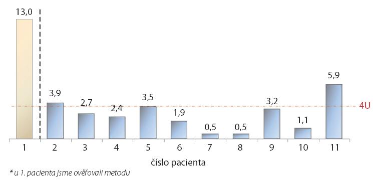 Rozložení ztráty onaBTA (U) Graph 2. The distribution of loss of onaBTA