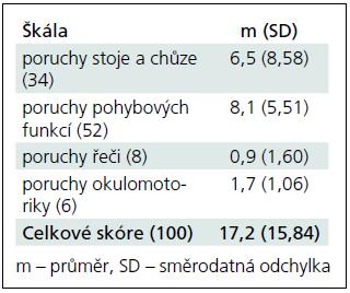 Hodnoty skórů pacientů s mozečkovou lézí v jednotlivých subškálách ICARS. V závorce za názvem škály je uveden maximální možný skór, norma = 0 bodů.