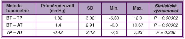 Variabilita a statistická významnost rozdílů měření mezi jednotlivými metodami tonometrie (mmHg)