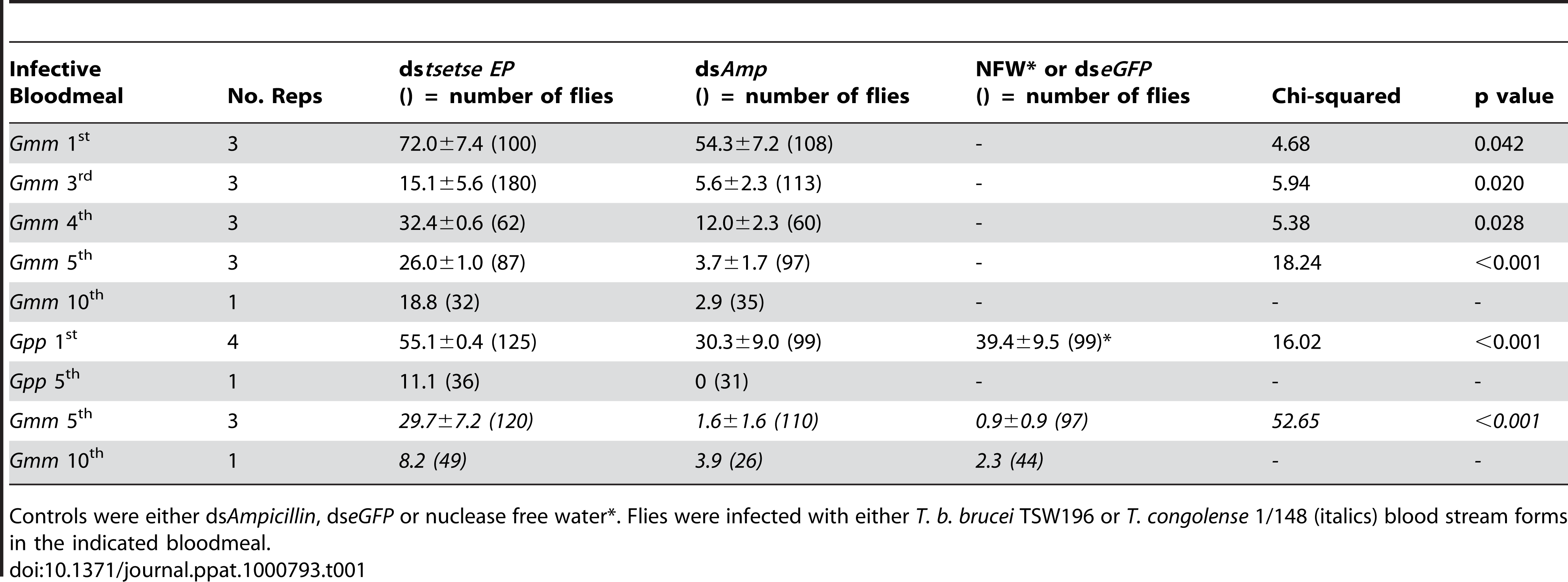 Mean (± S.E.) prevalence of midgut infections in male <i>G. m. morsitans</i> (<i>Gmm</i>) or <i>G. p. palpalis</i> (<i>Gpp</i>) after RNAi knockdown using ds<i>tsetse EP</i>.