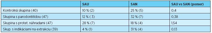 Porovnanie výskytu SAU vs SAN v jednotlivých skupinách