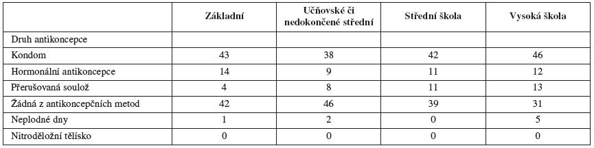 Antikoncepce při prvním pohlavním styku podle vzdělání (v procentech)