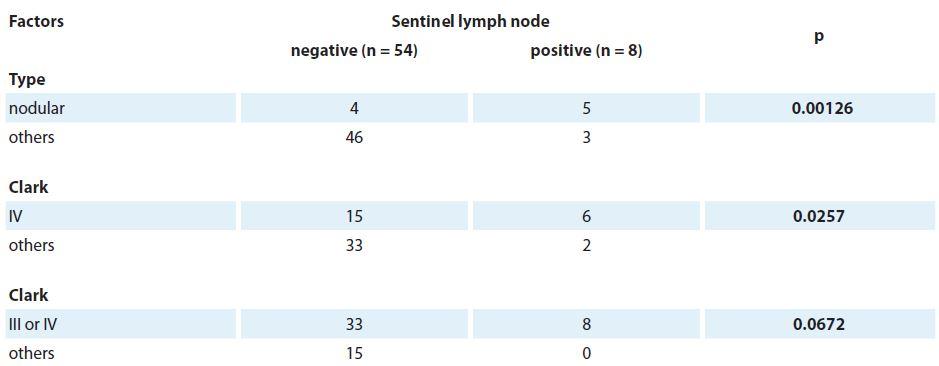 Factors associated with lymph node positivity.