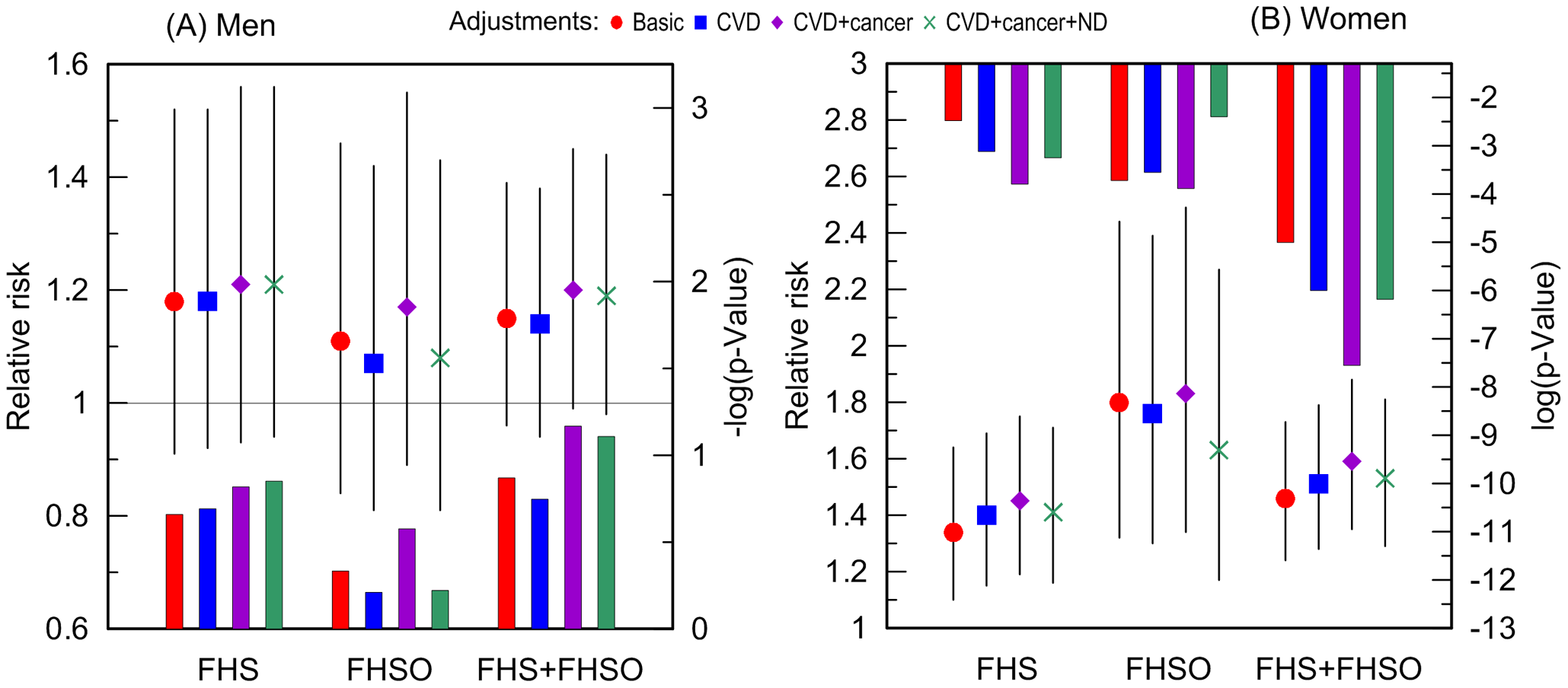 Relative risks of death and p-values for the ApoE4 allele carriers compared to the non-carriers.