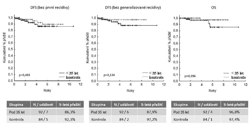 Srovnání prognózy onemocnění žen do 35 let a starších žen – přežívání bez známek onemocnění (DFS), přežívání bez známek generalizace onemocnění, celkové přežívání (OS)