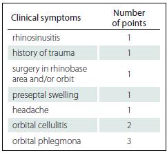 Scoring system for treatment of orbital cellulitis decision.