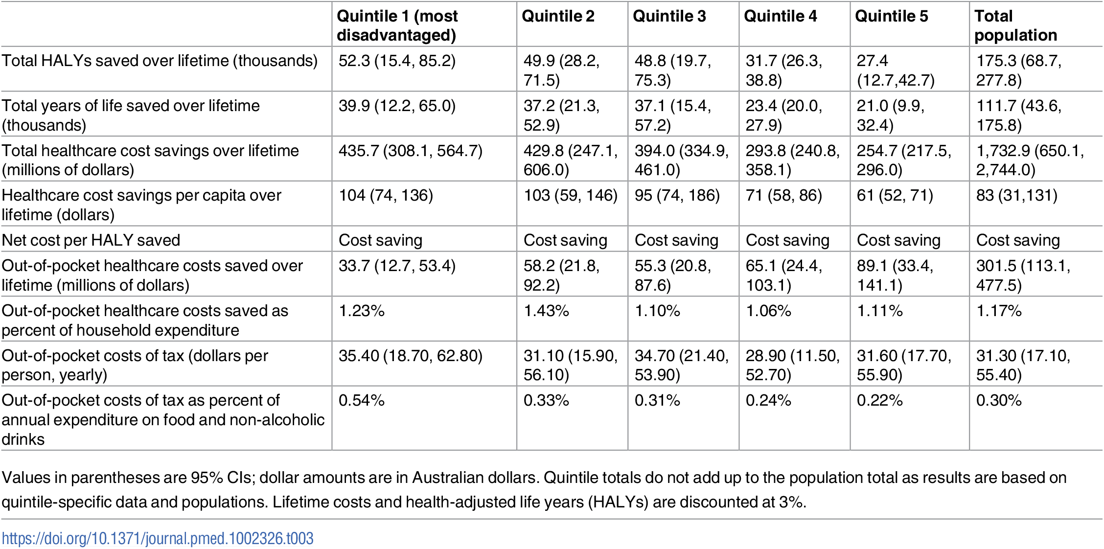 Cost-effectiveness results of a 20% sugar-sweetened beverage tax.