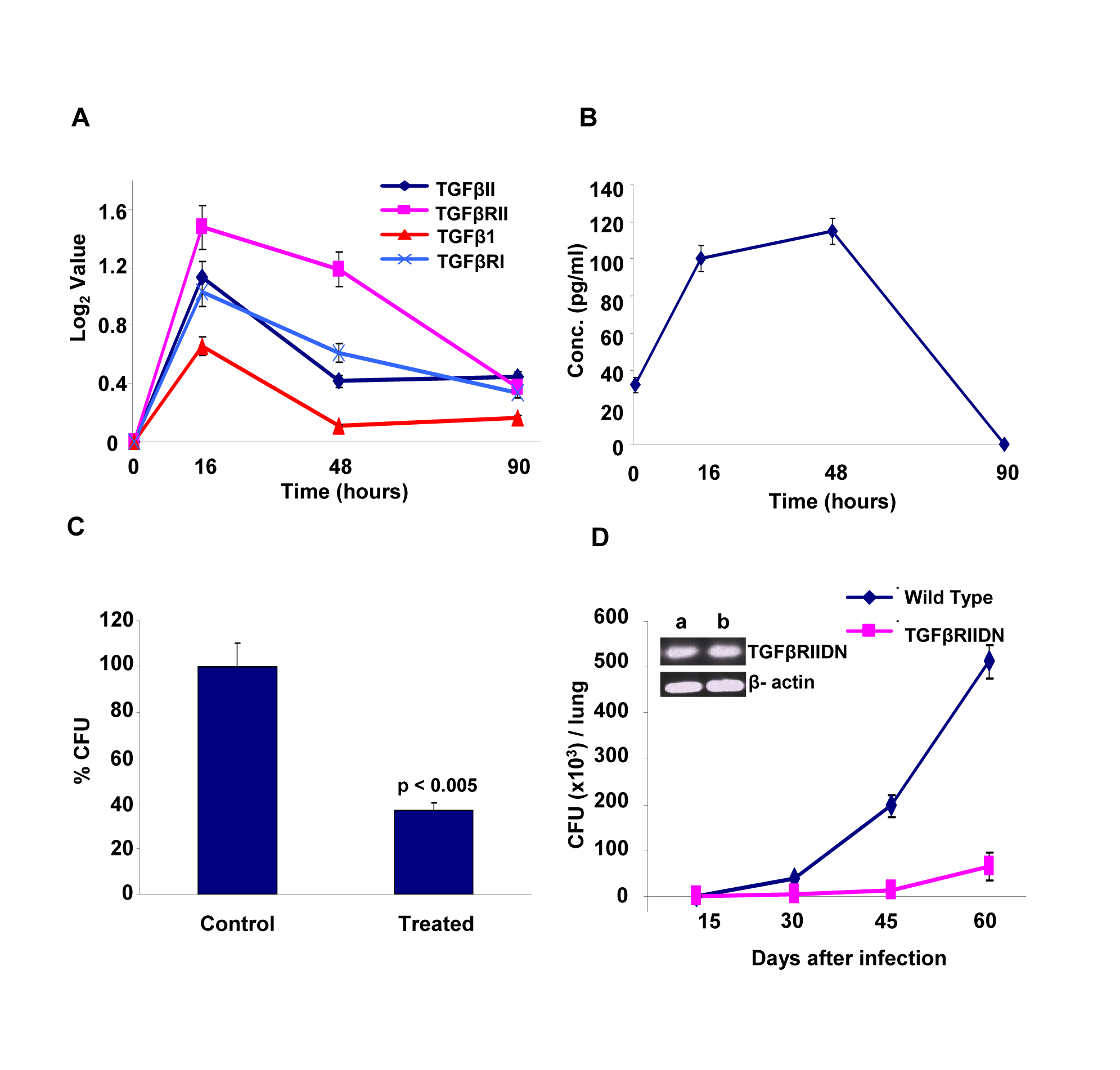 Mtb infection regulates levels of TGFβ and its receptor in host cells.