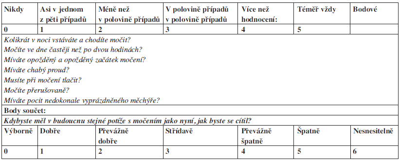 IPSS dotazník Tab. 1: IPSS Questionnaire