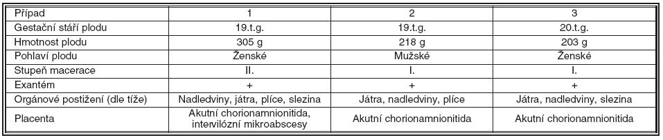 Patomorfologické nálezy