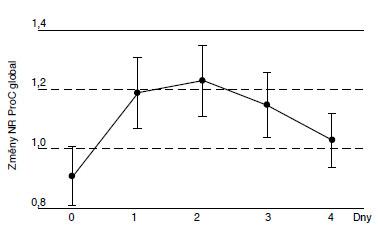 Změny hodnot NR u ProC global v rozmražené plazmě.