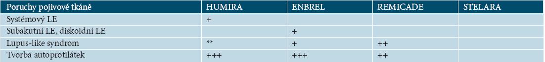15 Tabulka 17.12. Výskyt poruch pojivové tkáně podle SPC EMEA [27–30]