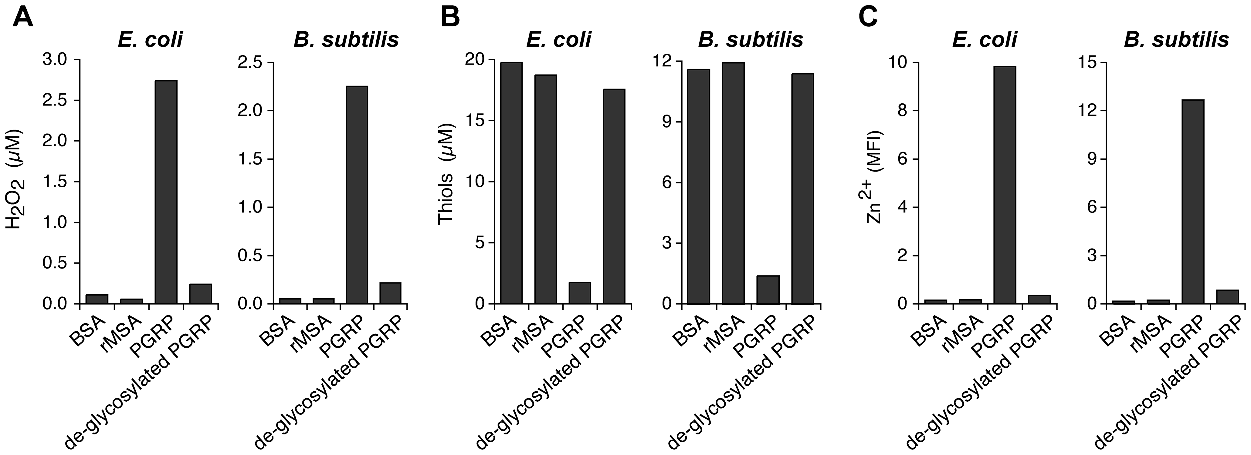 De-glycosylation abolishes the ability of PGRP to induce intracellular production of H<sub>2</sub>O<sub>2</sub>, depletion of cellular thiols, and increases in intracellular Zn<sup>2+</sup>.