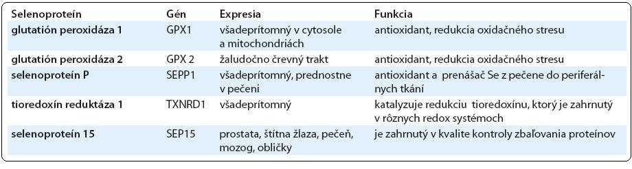 Selenoproteíny zahrnuté v prevencii rakoviny.