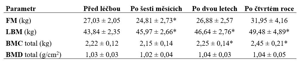 Základní ukazatele tělesného složení pacientů - denzitometrie před léčbou, po šesti měsících, po dvou letech a po čtvrtém roce léčby. Hodnoty jsou zobrazeny jako průměr ± SE; data po šestém měsíci, po dvou letech a po čtvrtém roce léčby byla porovnána s hodnotami před léčbou.