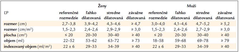 Hodnoty jednotlivých rozmerov ĽP podľa odporúčaní Americkej echokardiografickej spoločnosti [9].