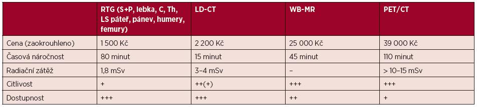 Srovnání ceny, časové náročnosti, radiační zátěže, citlivosti a dostupnosti zobrazovacích technik u monoklonálních gamapatií