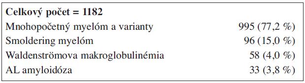 (obr. 1). Náš súbor chorých s malígnou gamapatiou (1990-2009).