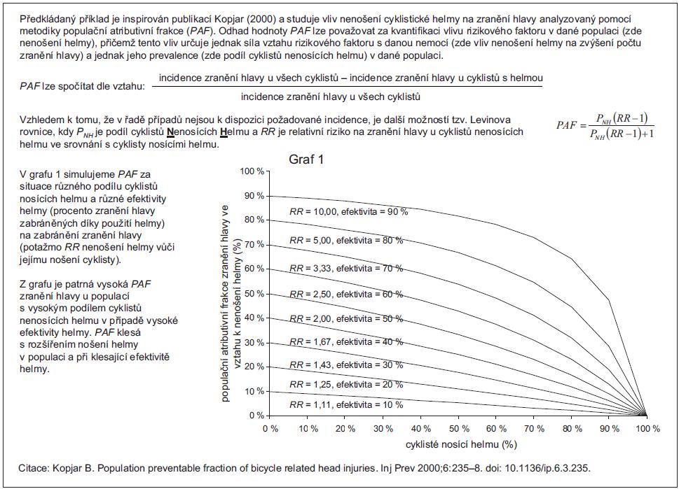 Příklad 1a. Populační atributivní frakce na příkladu zranění hlavy u cyklistů v závislosti na nenošení helmy.