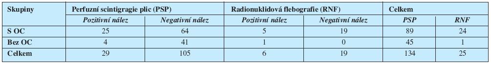 Výskyt plicní PE na perfuzní scintigrafii plic a neprůchodného HŽS na radionuklidové flebografii v jednotlivých skupinách v našem souboru pacientek