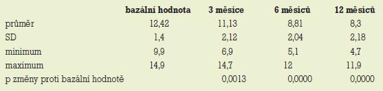 Zhodnocení změn průměrné velikosti cyst (mm) v souboru 30 žen při léčbě tibolonem (SD – směrodatná odchylka, p – statistická významnost).