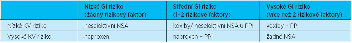 Doporučení pro podávání NSA dle výše gastrointestinálního (GI) a kardiovaskulárního (KV) rizika (podle literatury <sup>2</sup>)