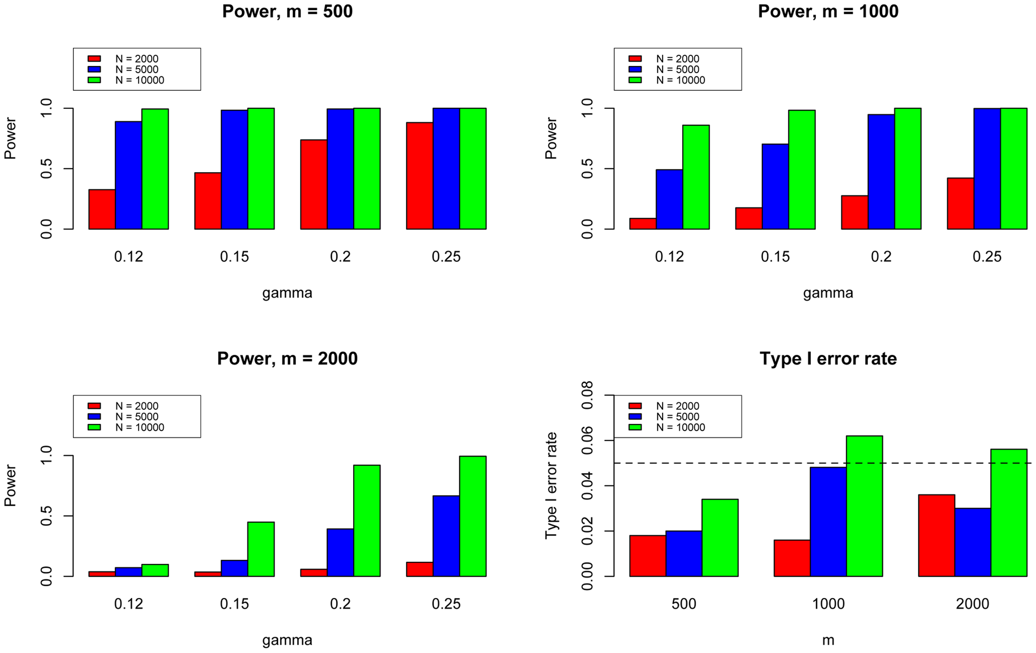 The type I error rate and power of the pleiotropy test. Here we varied  to evaluate the power for sample size =500 (Upper Left panel), 1000 (Upper Right panel), and 2000 (Lower Left panel), respectively.