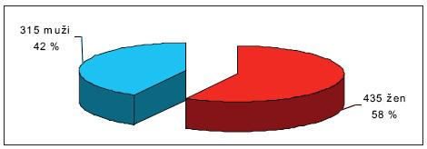 Počet pacientů Graph 1. Number of patients
