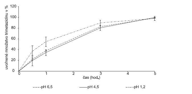 Liberačný profil liečiva z modifikovanej hydrofilnej matricovej tablety obsahujúcej Gelcarin® GP 379 NF v závislosti od pH disolučného média