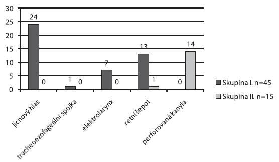 Náhradní mechanismy komunikace u respondentů.