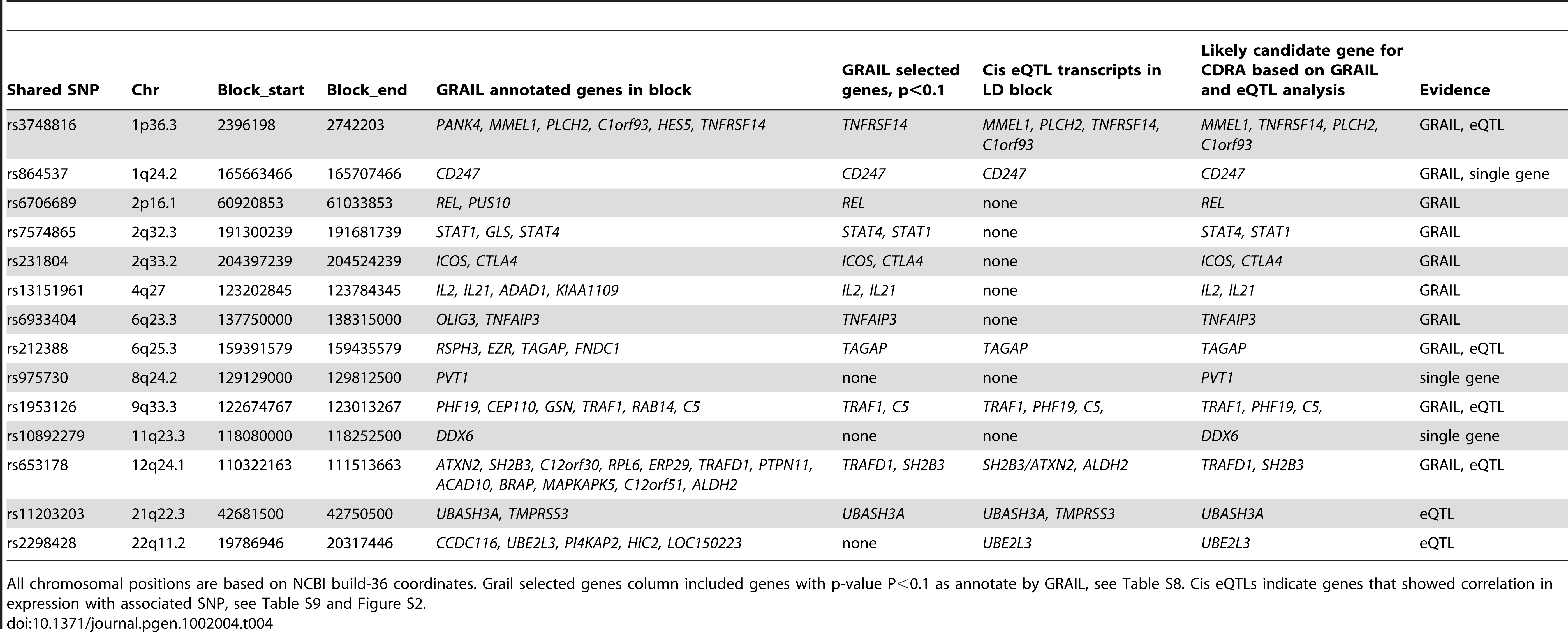 Analysis of candidate genes within associated blocks.