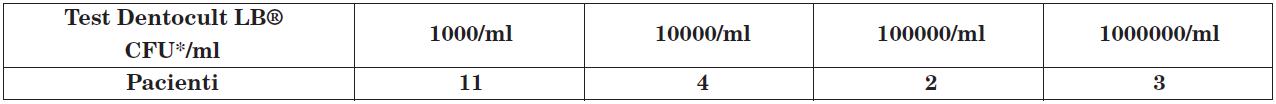 Výsledky testu prokazující počty kolonií laktobacilů.