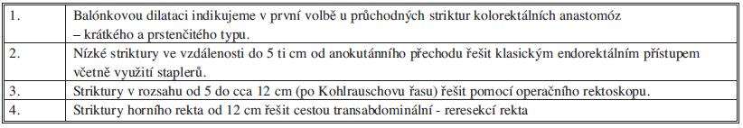 Strategie léčby striktury kolorektální anastomózy Tab. 1: Treatment strategy of strictures of the colorectal anastomosis