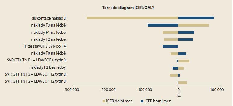 Výsledky jednocestné analýzy senzitivity – Tornado diagram. Graph 1. Results of one-way sensitivity analysis – Tornado diagram.